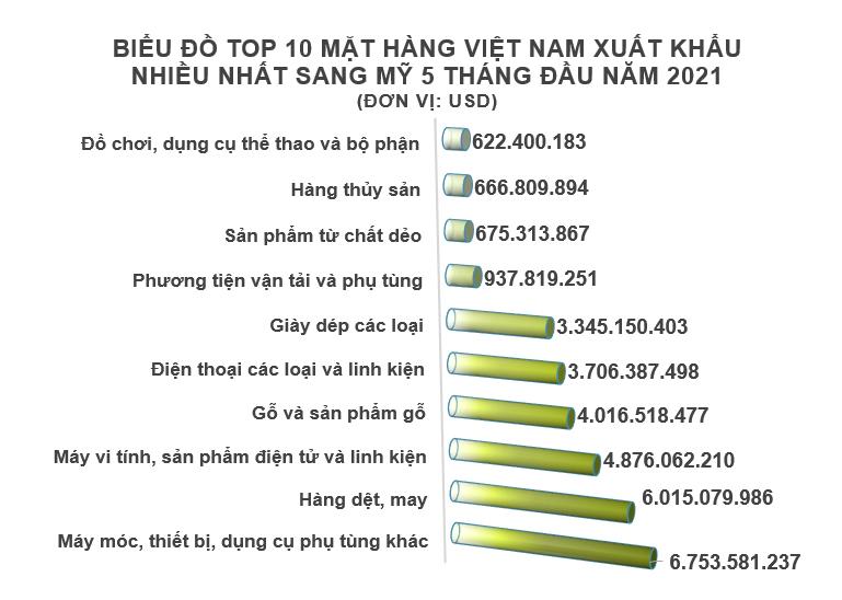 Xuất nhập khẩu Việt Nam và Mỹ tháng 5/2021: Xuất khẩu phần lớn hàng dệt may - Ảnh 3.