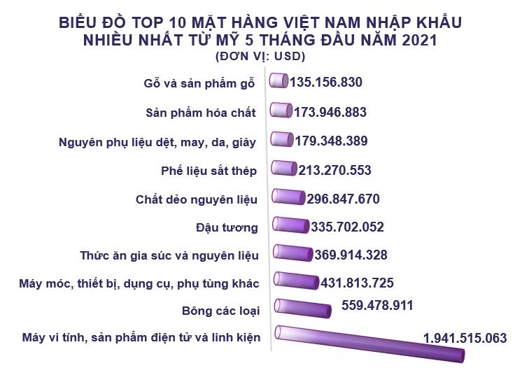 Xuất nhập khẩu Việt Nam và Mỹ tháng 5/2021: Xuất khẩu phần lớn hàng dệt may - Ảnh 5.