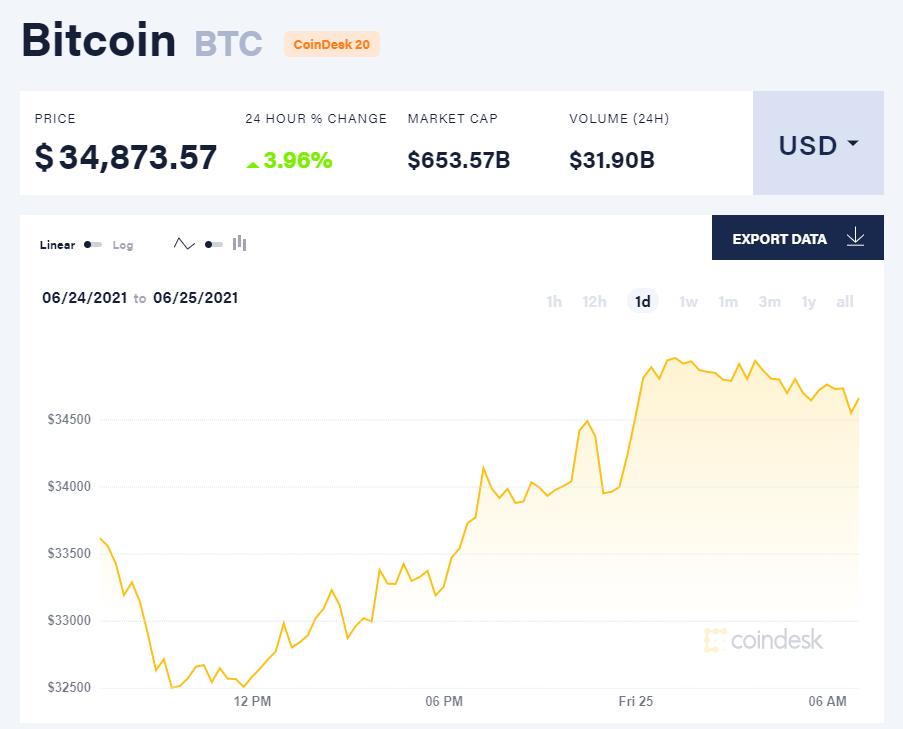 Giá bitcoin hôm nay 25/6/21. (Nguồn: CoinDesk).
