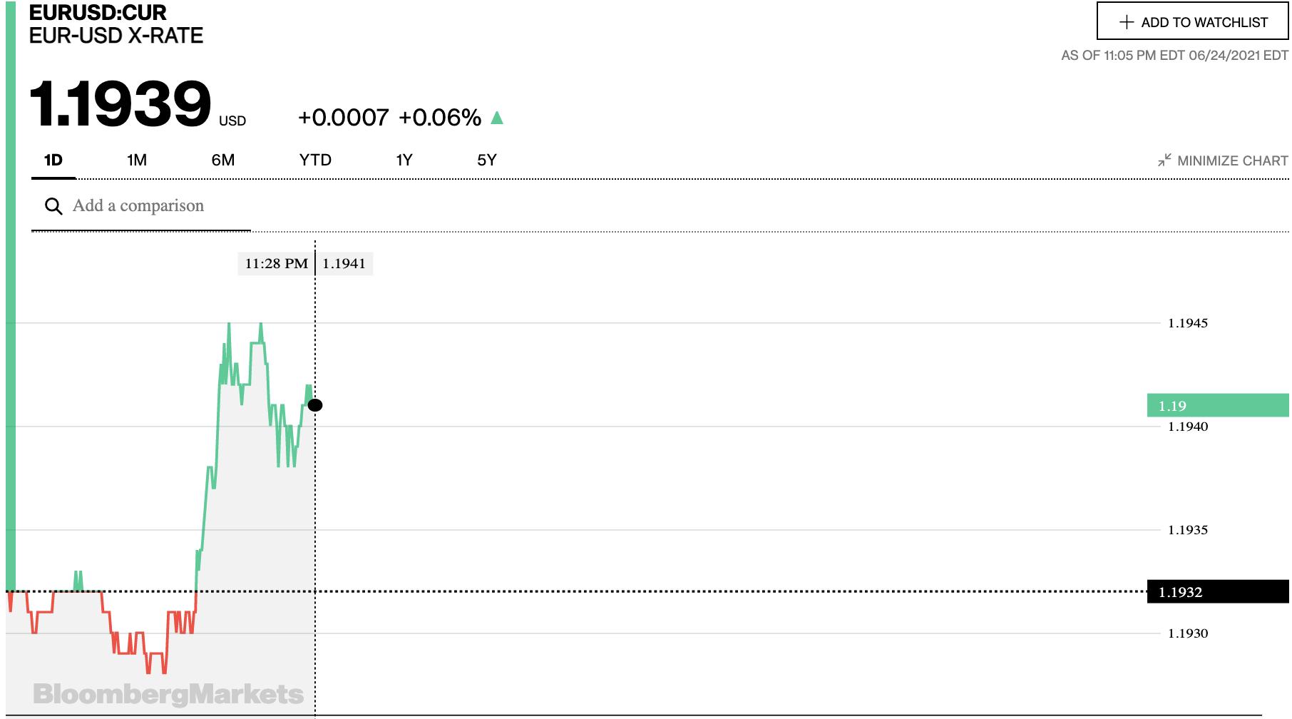 Tỷ giá euro hôm nay 25/6: Xu hướng tăng chiếm đa số ngân hàng - Ảnh 2.