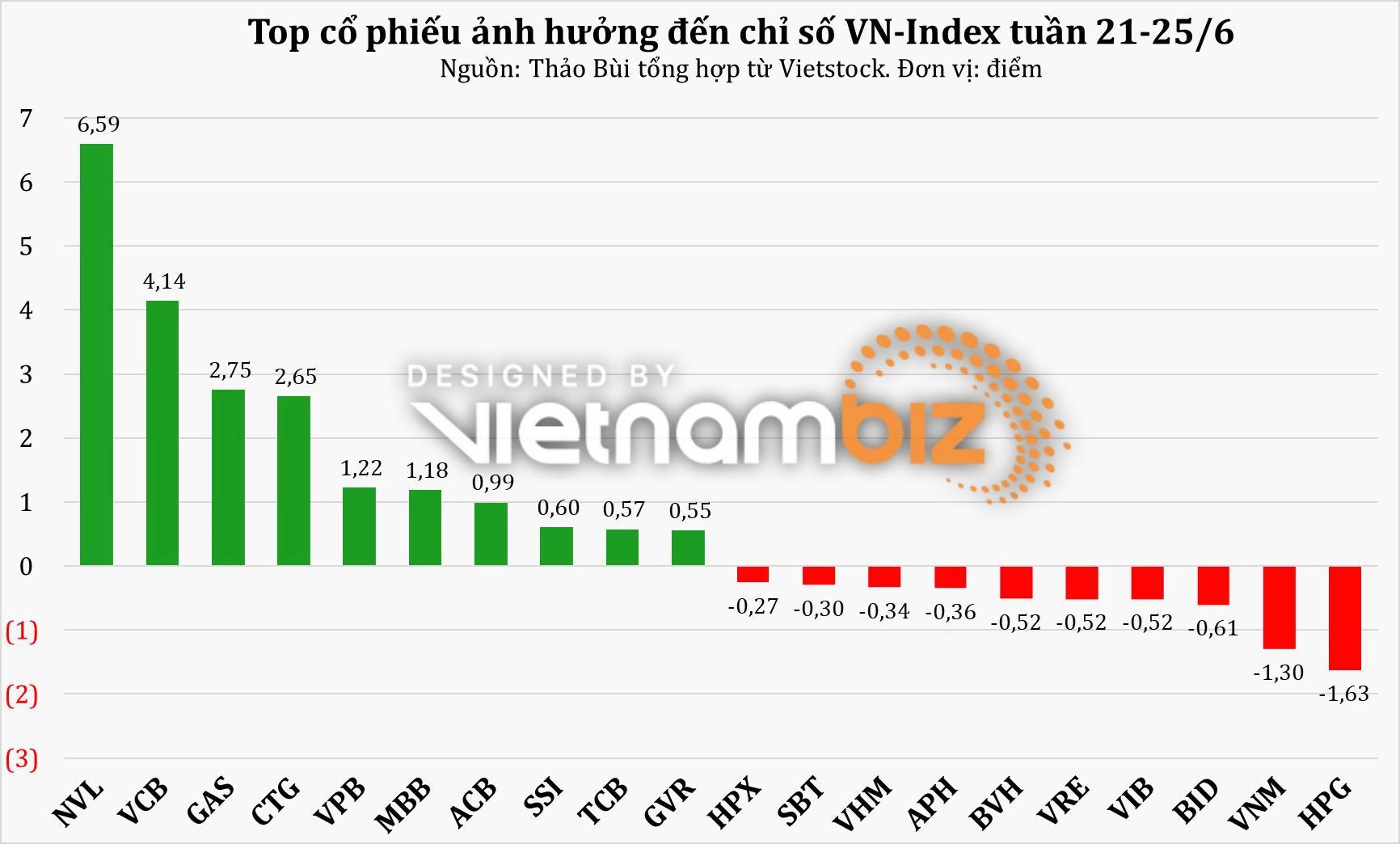 Tuần 21 - 25/6: VN-Index vượt đỉnh 1.390, NĐT cá nhân khẳng định vị thế dẫn dắt - Ảnh 1.