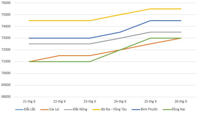 Giá tiêu hôm nay 27/6: Tiếp tục tăng trong tuần qua - Ảnh 1.