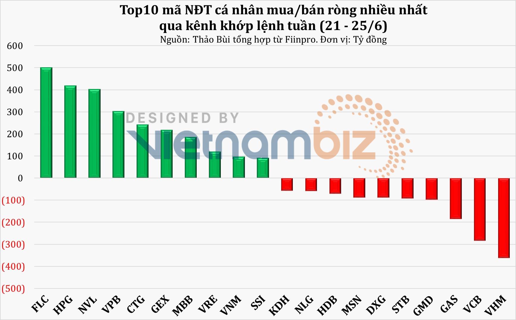 Tuần 21 - 25/6: VN-Index vượt đỉnh 1.390, NĐT cá nhân khẳng định vị thế dẫn dắt - Ảnh 3.