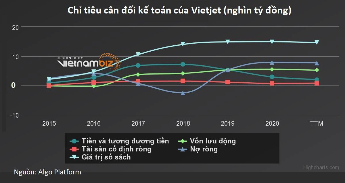 Vietjet muốn chào bán hơn 81 triệu cổ phiếu VJC - Ảnh 2.