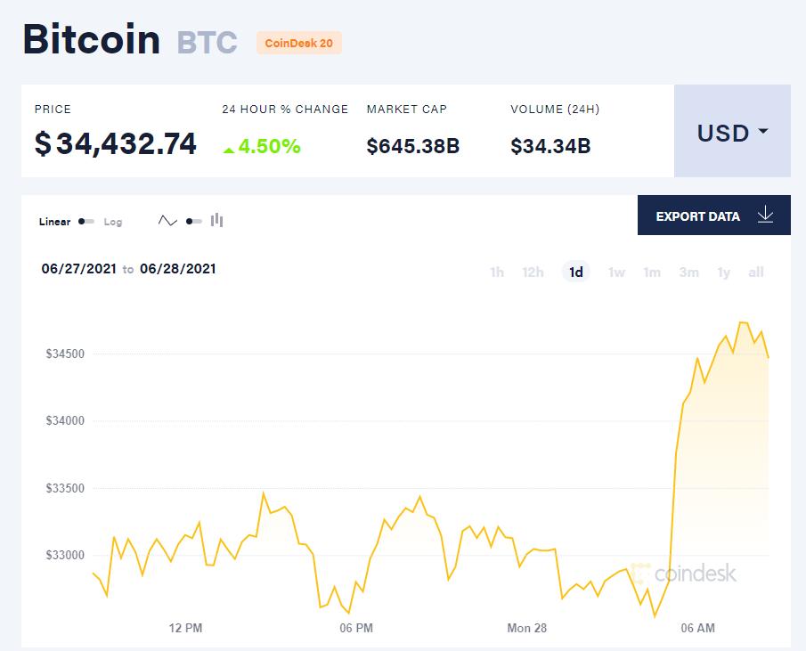 Giá bitcoin hôm nay 28/6/21. (Nguồn: CoinDesk).