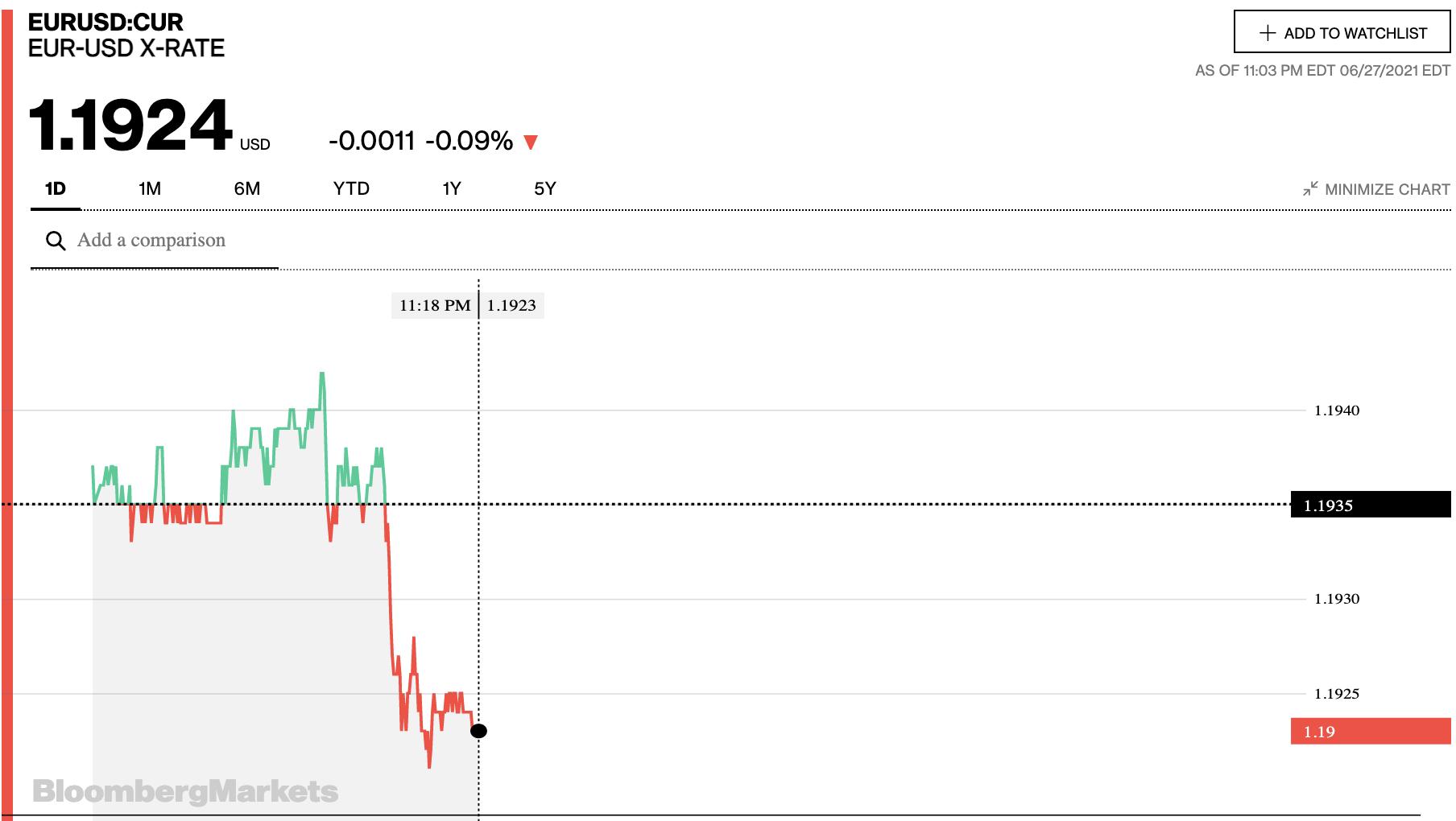 Tỷ giá euro hôm nay 28/6: Xu hướng giảm chiếm đa số ngân hàng ngày đầu tuần - Ảnh 2.
