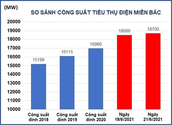 Nguy cơ thiếu điện, EVN mua thêm điện từ Lào - Ảnh 1.