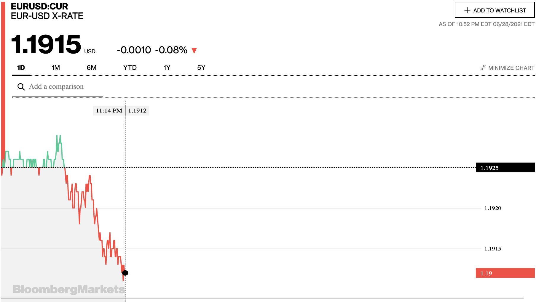 Tỷ giá euro hôm nay 29/6: Đa số ngân hàng tiếp tục giảm - Ảnh 2.
