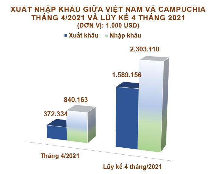 Xuất nhập khẩu Việt Nam và Campuchia tháng 4/2021: Kim ngạch xuất khẩu giảm 24% - Ảnh 2.