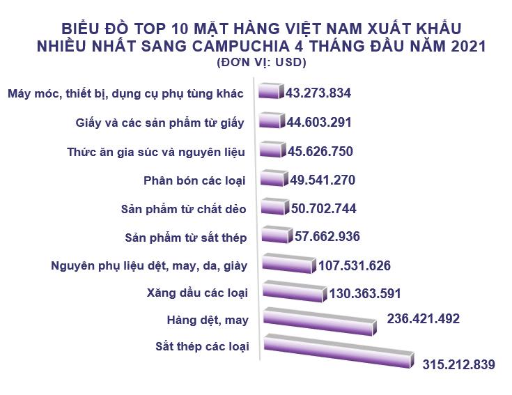 Xuất nhập khẩu Việt Nam và Campuchia tháng 4/2021: Kim ngạch xuất khẩu giảm 24% - Ảnh 3.