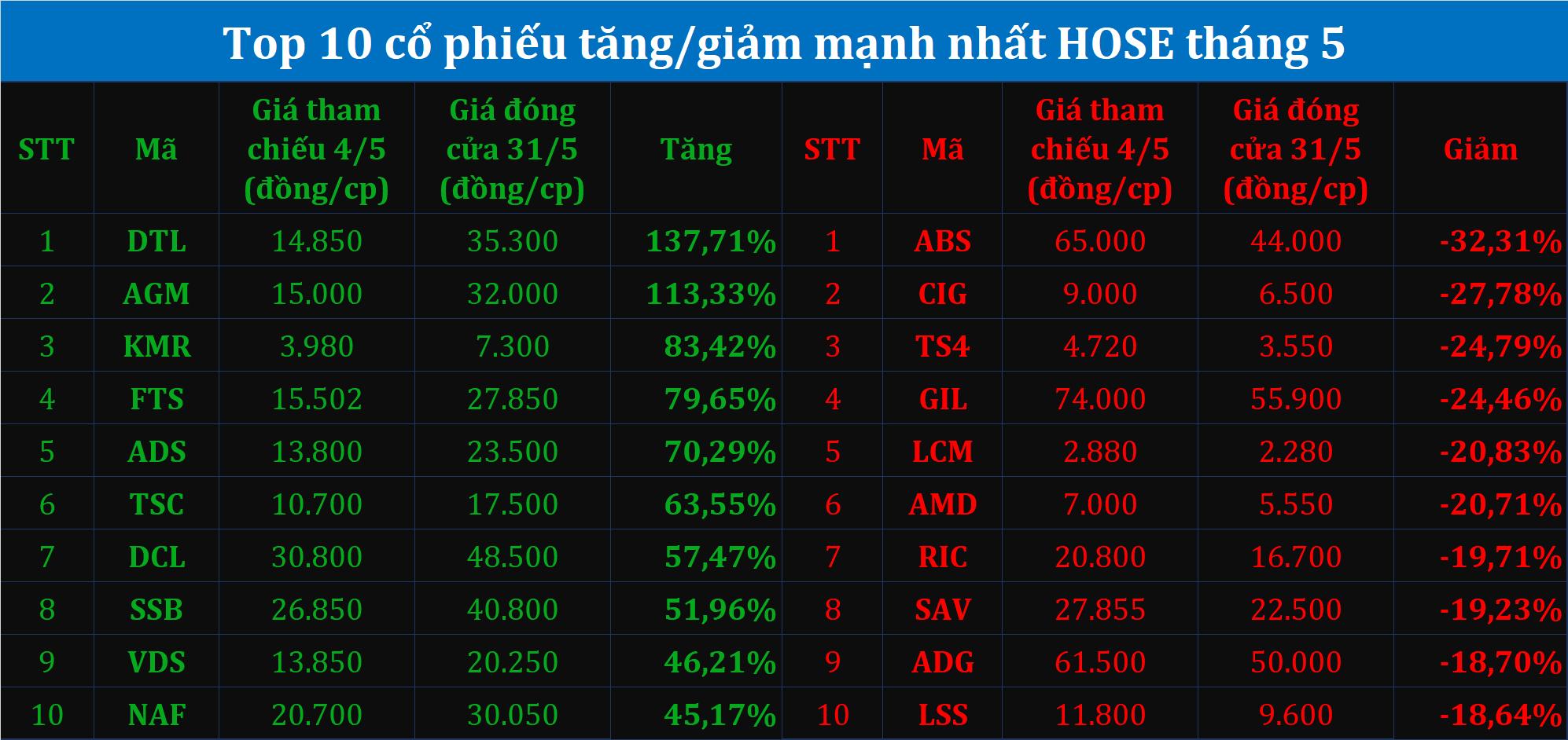 Những cổ phiếu tạo sóng trong tháng 5