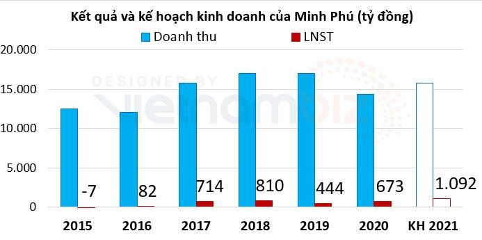 Minh Phú đặt kế hoạch lợi nhuận vượt mốc 1.000 tỷ đồng, dự kiến chia cổ tức ít nhất 50% năm nay - Ảnh 1.