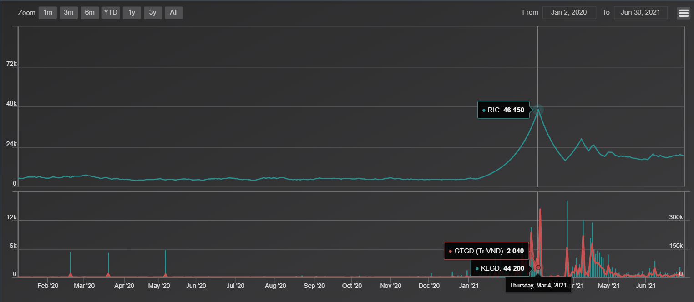 VN-Index vượt đỉnh nhờ vào những gương mặt tăng khủng: TGG, TNT, RIC, FLC... - Ảnh 2.