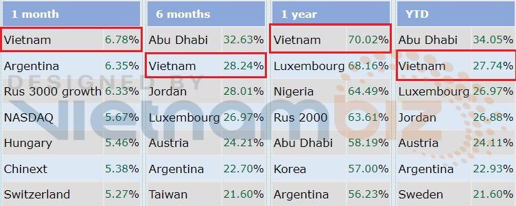Thị trường chứng khoán Việt Nam lọt nhóm tăng mạnh nhất thế giới