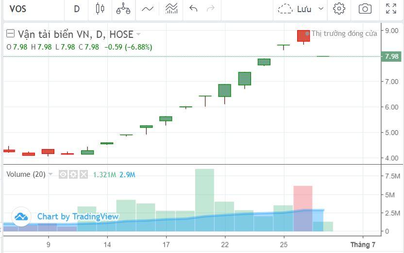 VN-Index vượt đỉnh nhờ vào những gương mặt tăng khủng: TGG, TNT, RIC, FLC... - Ảnh 4.