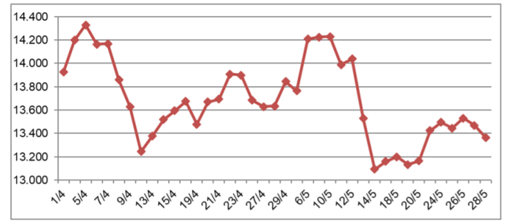 Giá cao su biến động trái chiều trong tháng 5 - Ảnh 1.