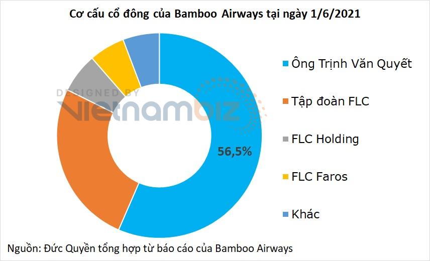 Hành trang của Bamboo Airways trên con đường IPO ở Mỹ - Ảnh 2.