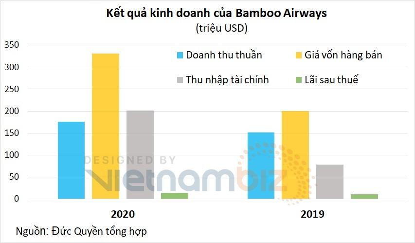 Hành trang của Bamboo Airways trên con đường IPO ở Mỹ - Ảnh 3.