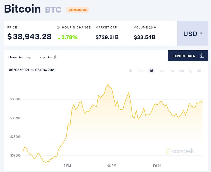 Giá bitcoin hôm nay 4/6/21. (Nguồn: CoinDesk).