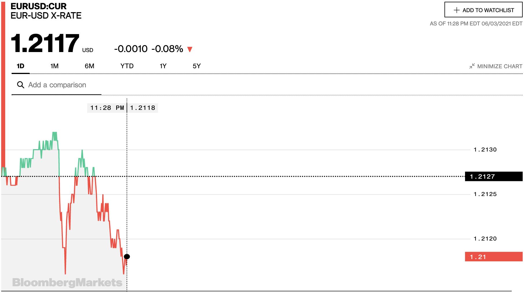 Tỷ giá euro hôm nay 4/6: Các ngân hàng và thị trường chợ đen tiếp tục giảm sâu - Ảnh 2.