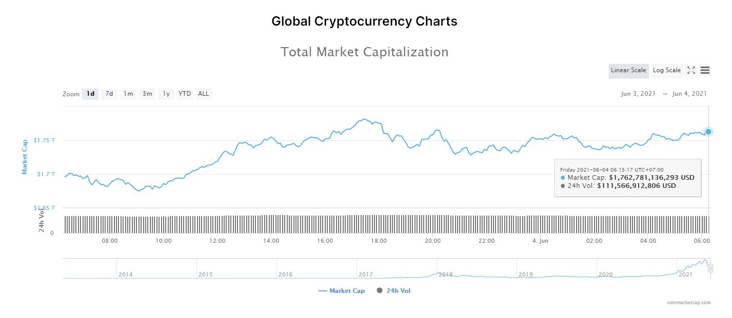 Tổng giá trị thị trường và khối lượng giao dịch tiền kỹ thuật số ngày 4/6/2021. (Nguồn: CoinTelegraph).