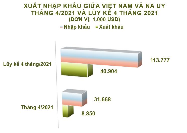 Xuất nhập khẩu Việt Nam và Na Uy tháng 4/2021: Nhập khẩu chủ yếu hàng thủy sản - Ảnh 2.
