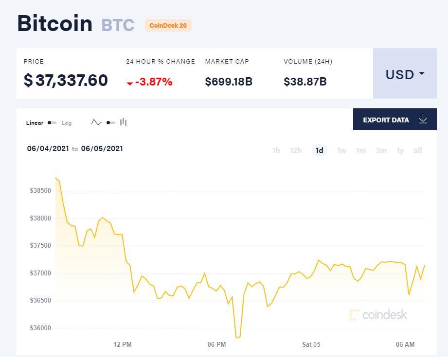 Giá bitcoin hôm nay 5/6/21. (Nguồn: CoinDesk).