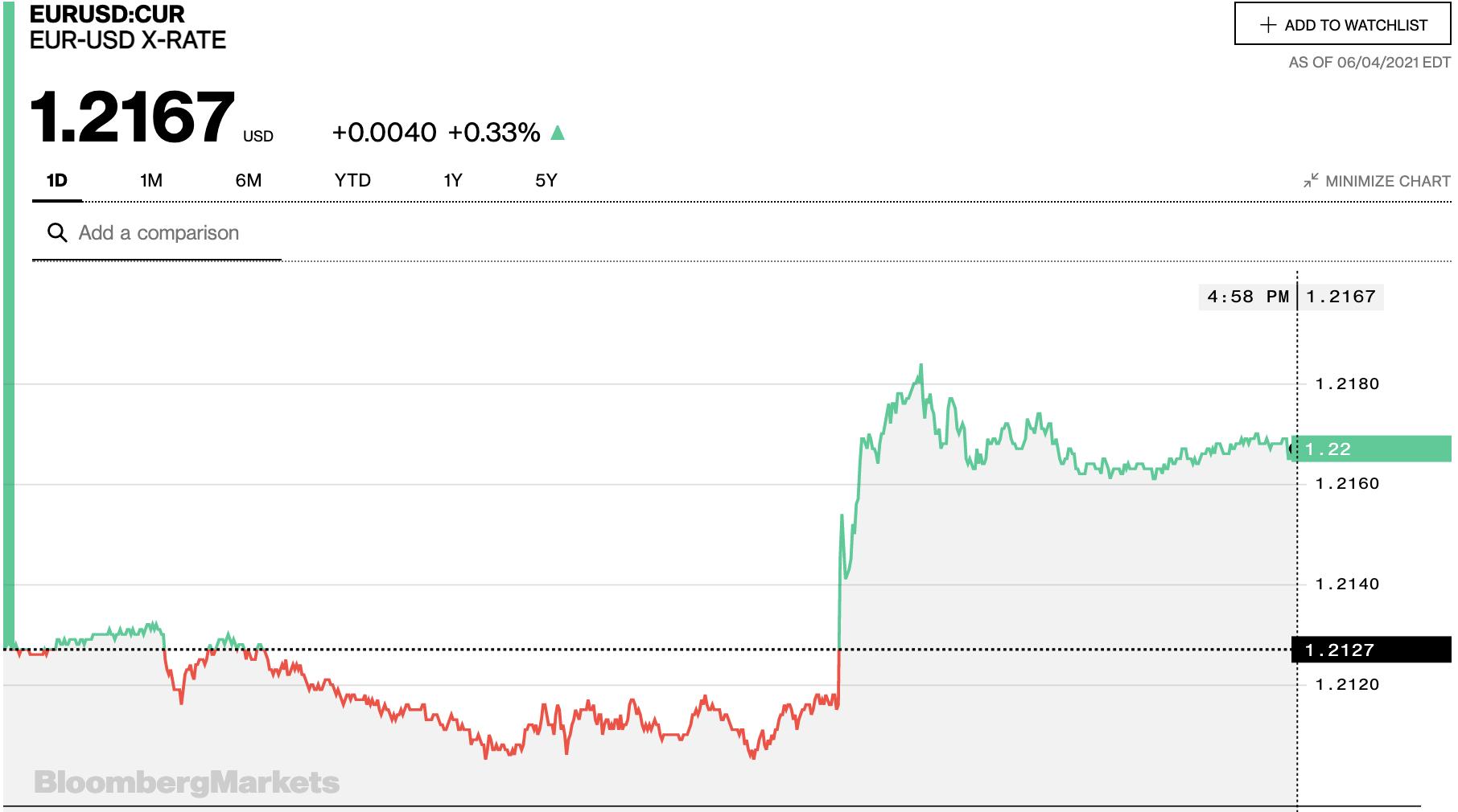 Tỷ giá euro hôm nay 5/6: Xu hướng giảm vẫn chiếm đa số ngân hàng - Ảnh 2.