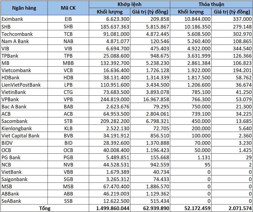 Cổ phiếu ngân hàng tuần qua: Vốn hóa toàn ngành tăng thêm gần 130.000 tỷ đồng, VPB vươn lên dẫn đầu về thanh khoản - Ảnh 5.