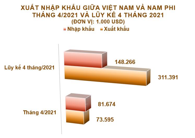 Xuất nhập khẩu Việt Nam và Nam Phi tháng 4/2021: Nhập khẩu tăng mạnh 218% - Ảnh 2.