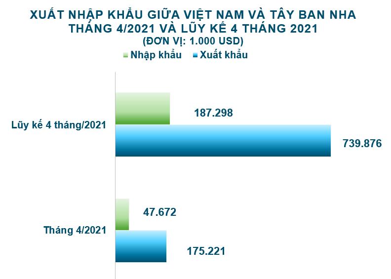 Xuất nhập khẩu Việt Nam và Tây Ban Nha tháng 4/2021: Xuất khẩu hạt tiêu tăng 194% - Ảnh 2.