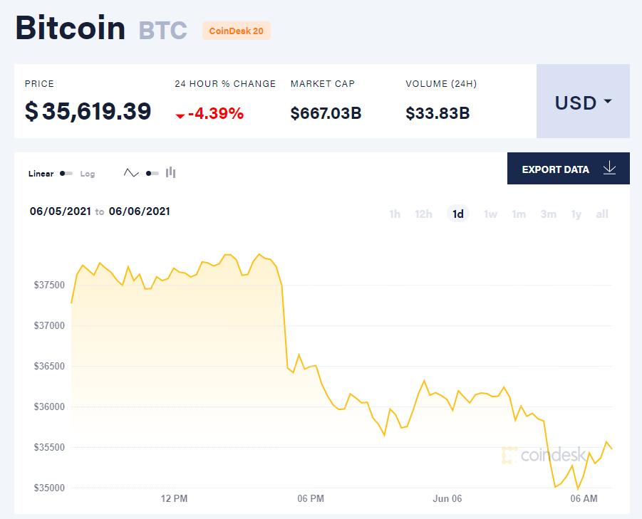 Giá bitcoin hôm nay 6/6/21. (Nguồn: CoinDesk).