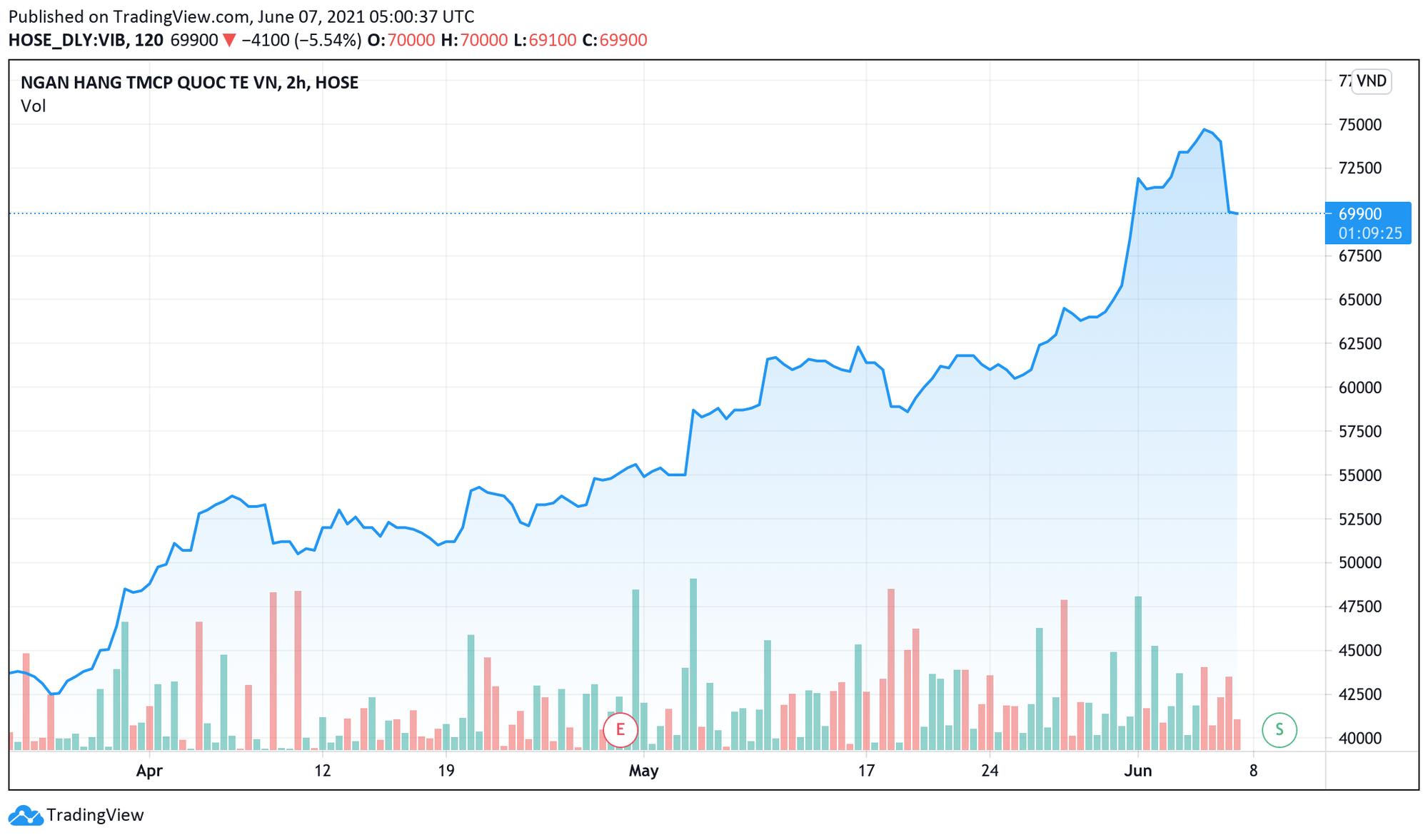 Chủ sở hữu Mì 3 miền bán thành công 3 triệu cổ phiếu VIB dự thu hàng trăm tỉ đồng - Ảnh 1.