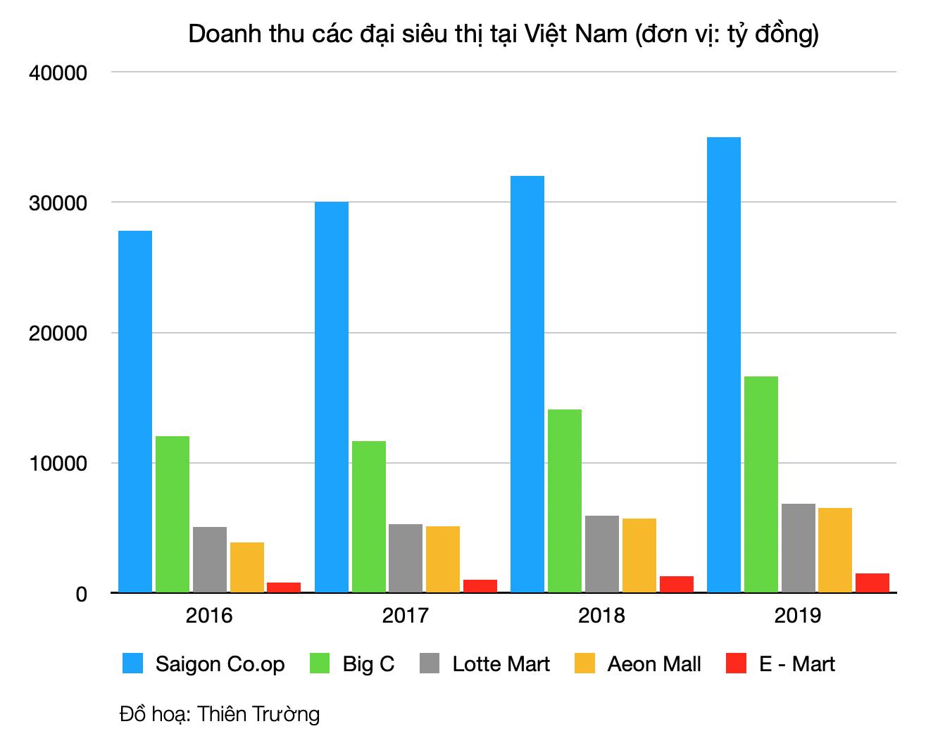 Trận thư hùng của ngành bán lẻ và hiện thực phũ phàng với Lotte Mart - Ảnh 2.