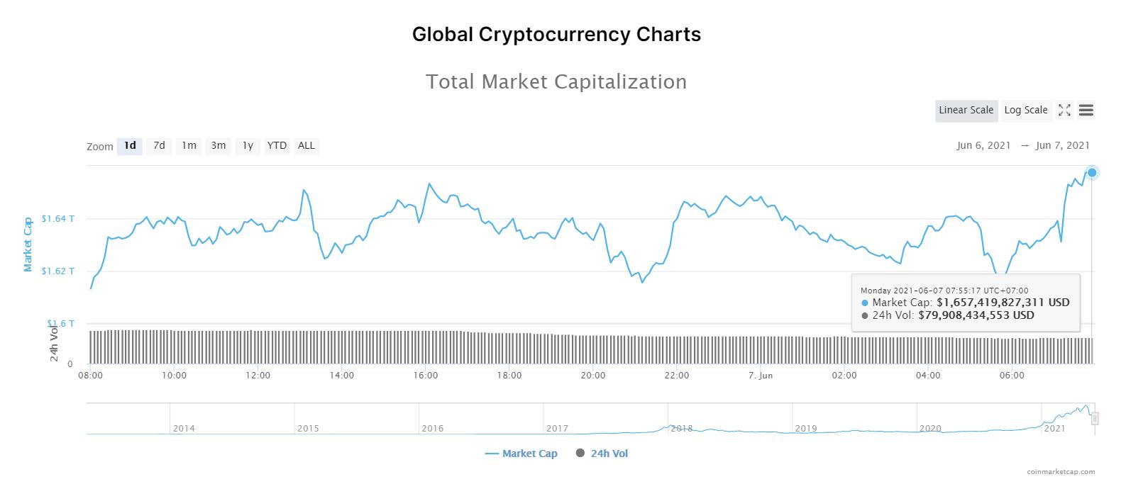 Tổng giá trị thị trường và khối lượng giao dịch tiền kỹ thuật số ngày 7/6/2021. (Nguồn: CoinTelegraph).