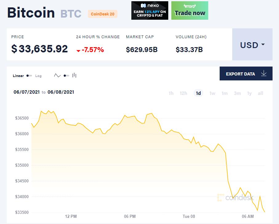 Giá bitcoin hôm nay 8/6/21. (Nguồn: CoinDesk).