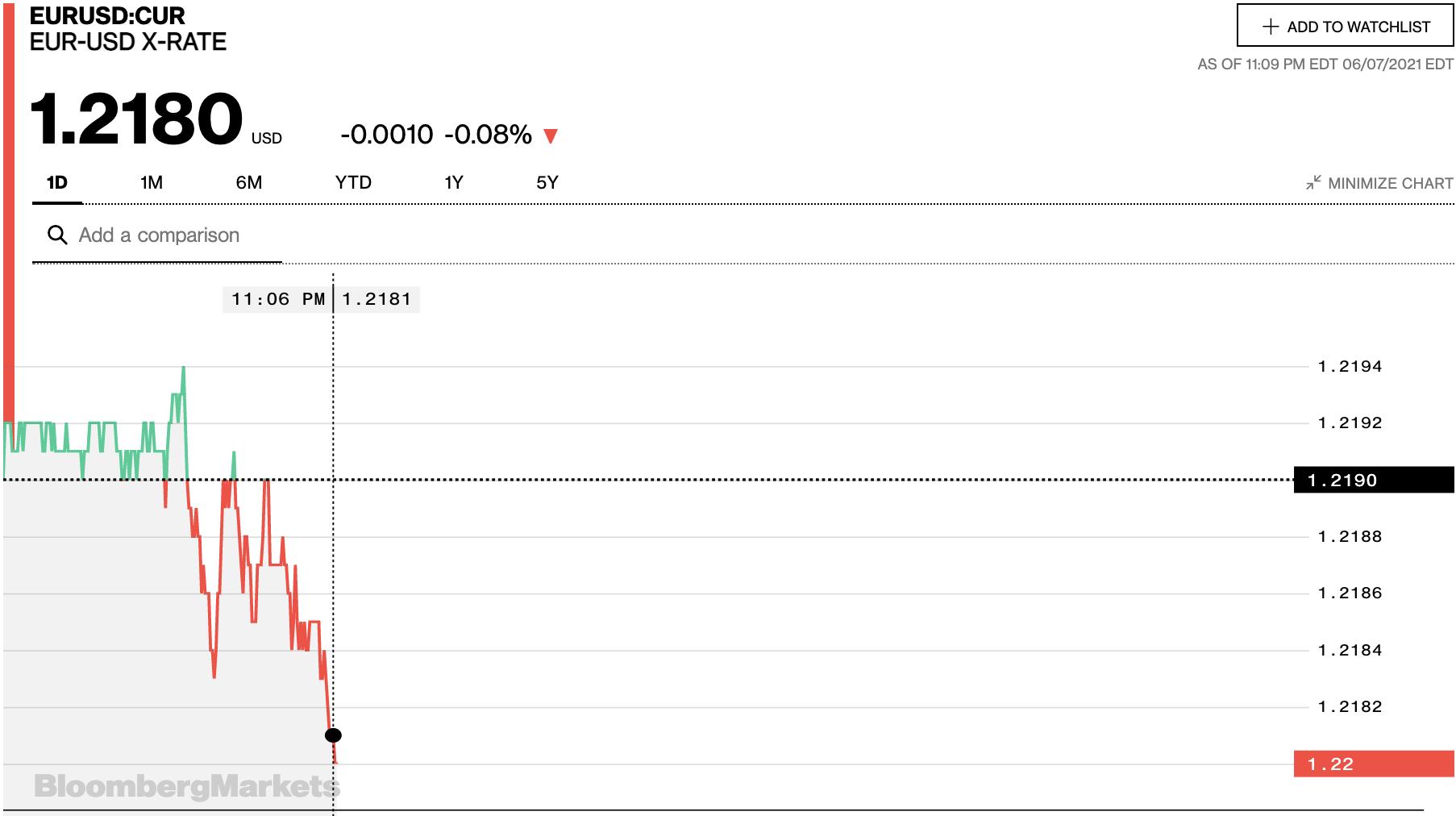 Tỷ giá euro hôm nay 8/6: Giảm đồng loạt tại các ngân hàng - Ảnh 2.