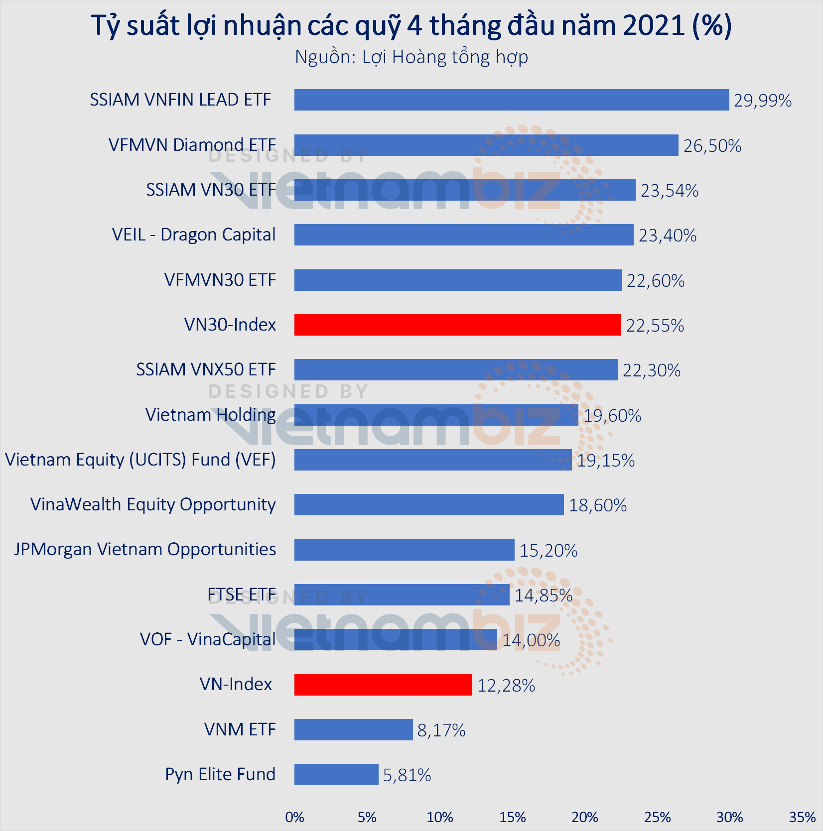 Pyn Elite Fund vừa có tháng 5 lãi đậm nhất lịch sử 10 năm đầu tư tại Việt Nam - Ảnh 3.