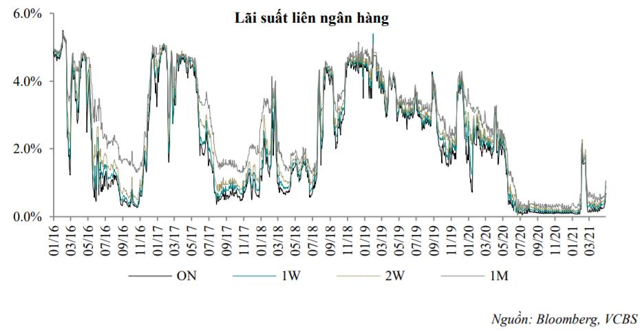 'Lãi suất liên ngân hàng chưa có dấu hiệu dừng tăng' - Ảnh 2.