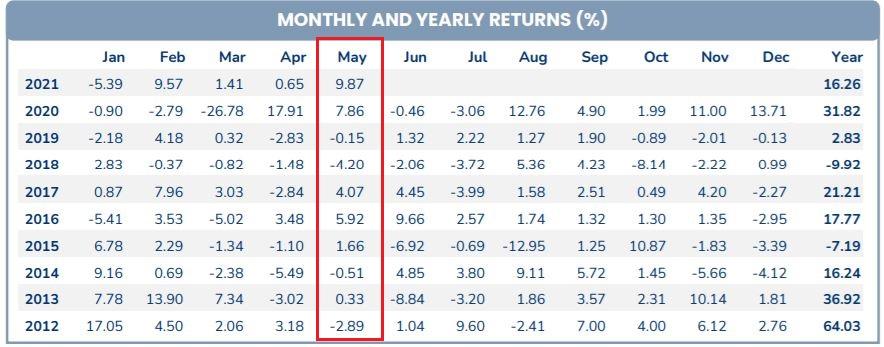 Pyn Elite Fund vừa có tháng 5 lãi đậm nhất lịch sử 10 năm đầu tư tại Việt Nam - Ảnh 1.