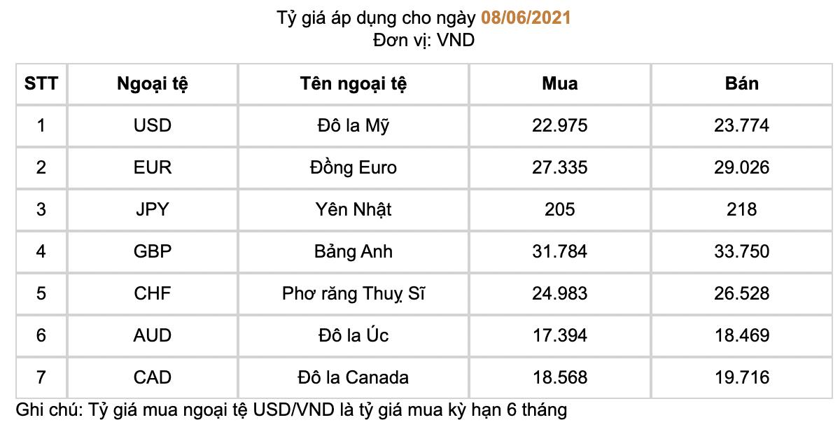 Ngân hàng Nhà nước giảm mạnh giá mua USD về 22.975 VND - Ảnh 1.