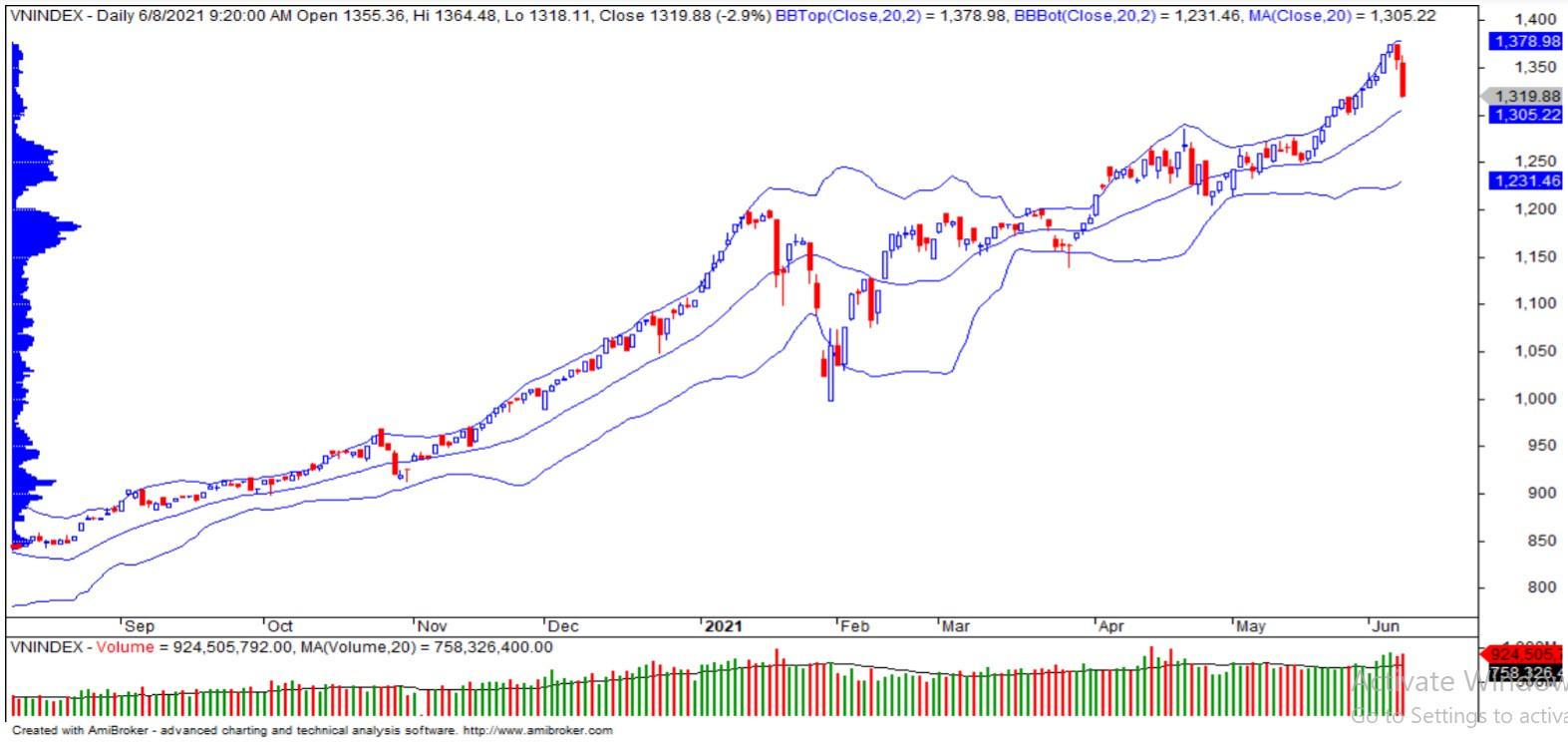 Nhận định thị trường chứng khoán ngày 9/6: Hồi phục kỹ thuật? - Ảnh 1.