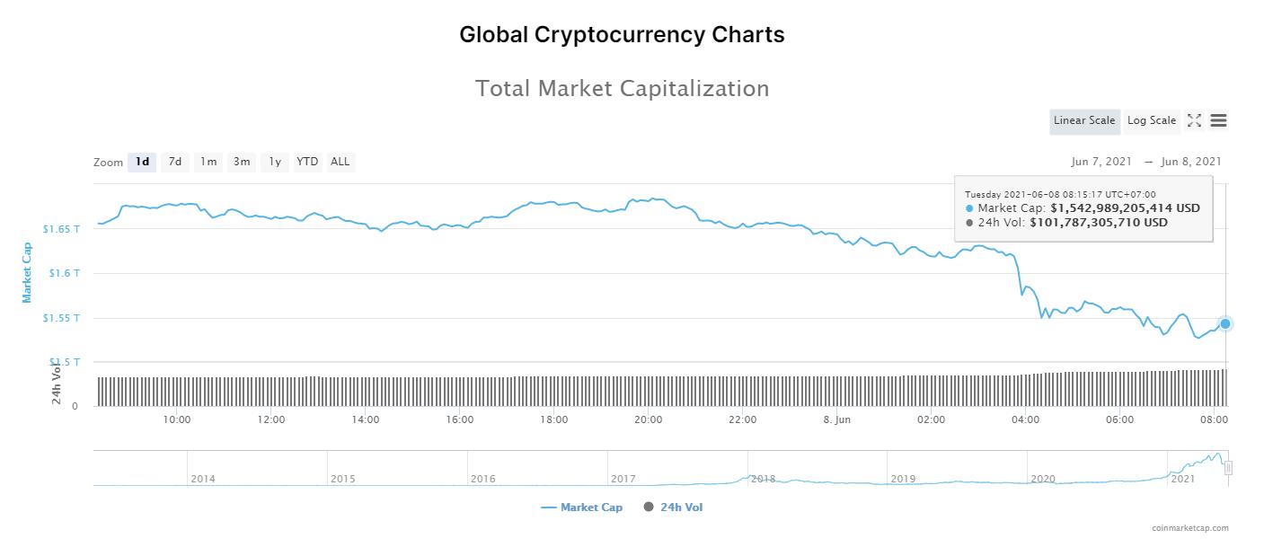 Tổng giá trị thị trường và khối lượng giao dịch tiền kỹ thuật số ngày 8/6/2021. (Nguồn: CoinTelegraph).