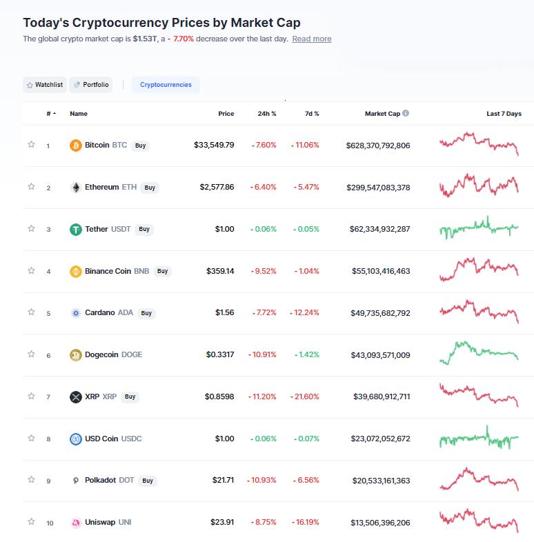 Nhóm 10 đồng tiền hàng đầu theo giá trị thị trường ngày 8/6/2021. (Nguồn: CoinMarketCap).