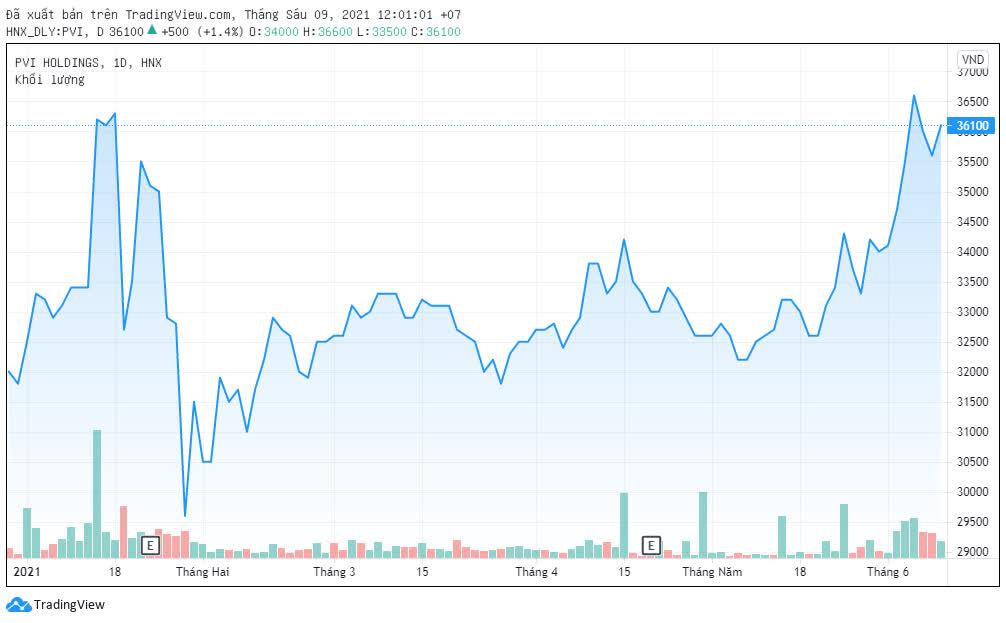 HDI Global SE đăng ký bán hơn 13 triệu cổ phiếu PVI sau khi nhận 'án phạt' từ UBCKNN - Ảnh 1.