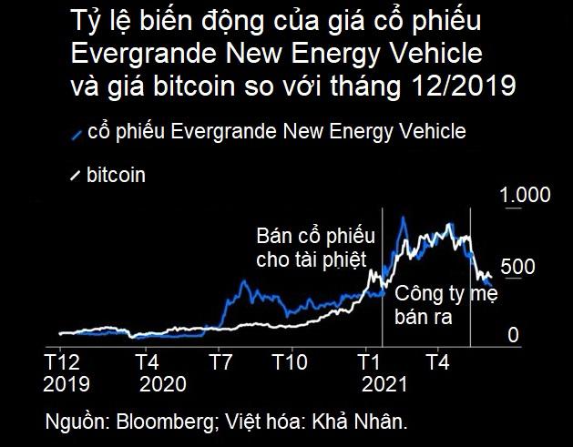 Bloomberg: Chơi bitcoin đã mạo hiểm nhưng nhiều tài sản còn rủi ro hơn nhiều - Ảnh 2.