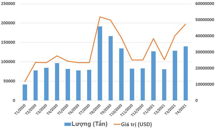 Giá phân bón sẽ hạ nhiệt vào trung tuần tháng 6 - Ảnh 1.