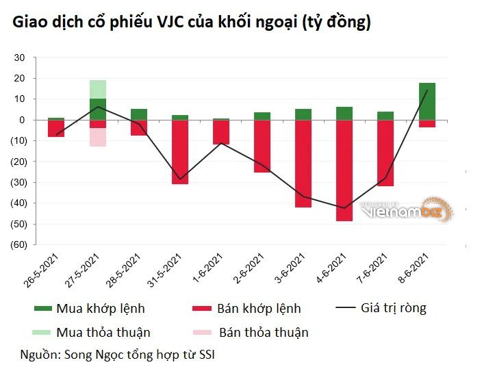 VJC tăng 5 phiên liên tiếp, vốn hóa Vietjet thêm gần 6.000 tỷ - Ảnh 2.