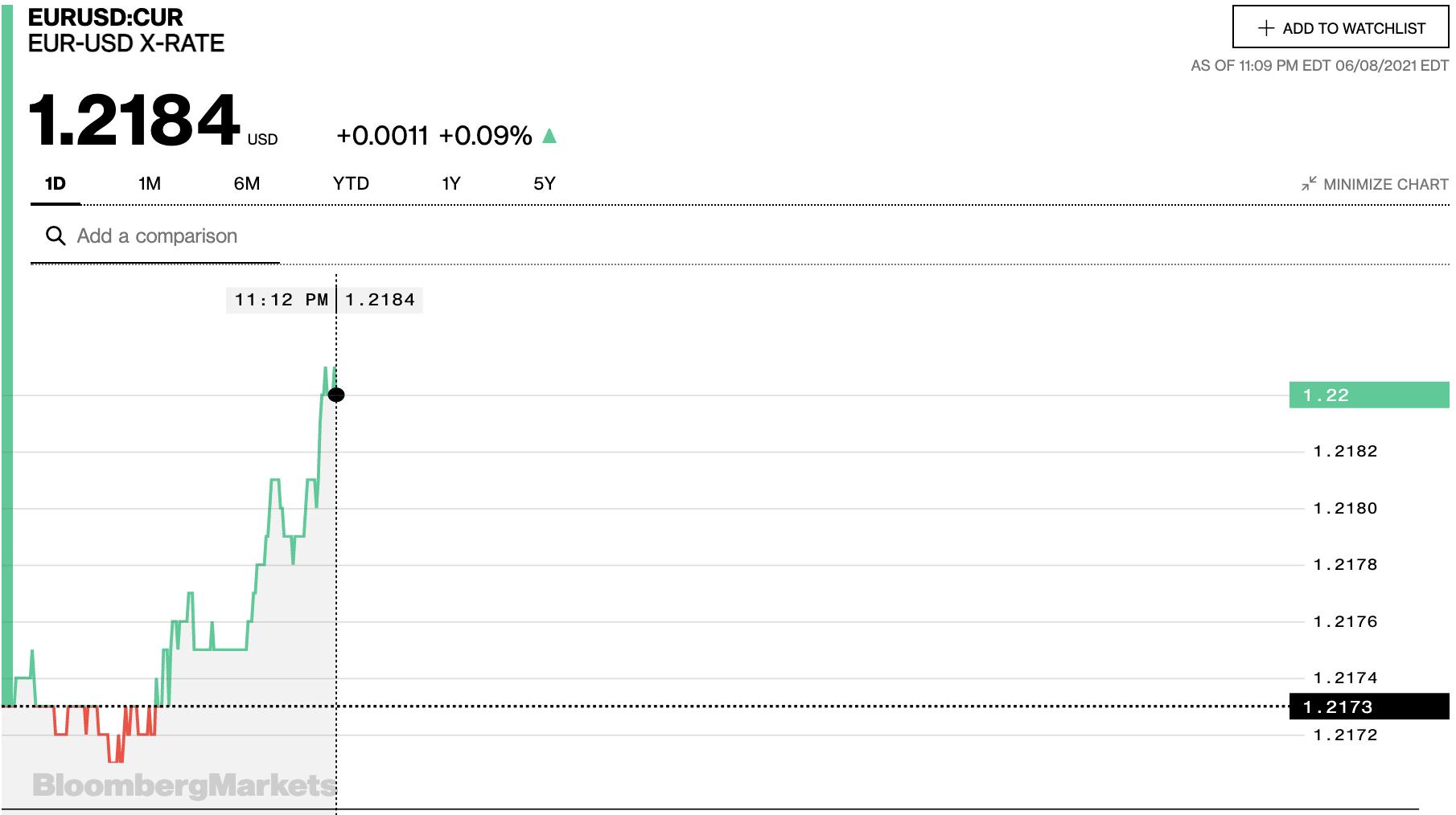 Tỷ giá euro hôm nay 9/6: Xu hướng giảm tiếp tục chiếm đa số ngân hàng - Ảnh 2.