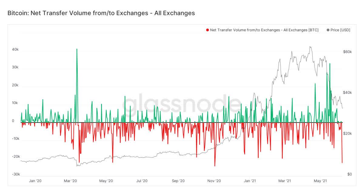 Dòng tiền đổ vào bitcoin vẫn đạt mức cao nhất trong 7 tháng - Ảnh 1.